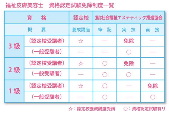 資格認定試験免除制度一覧